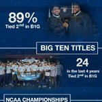 #PennState Athletics Leads #B1G in Comprehensive Excellence http://t.co/5x4AVOFisL #WeAre http://t.co/wxyafvxRJF