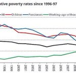 Priti Patel says labour introduced tax credits but poverty rose. The opposite it true. #bbcqt http://t.co/hqAuSN9lsr