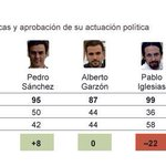 GRÁFICO | @Albert_Rivera es uno de los líderes mejor valorado en Valencia, según @metroscopia http://t.co/sZSSGYYR3e http://t.co/lCfEp4GK1b