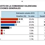 .@CiudadanosCs arrebata la supremacía al PP en la Comunidad Valenciana. ????????http://t.co/cyyU3r7aU4 vía @el_pais http://t.co/Z8YU7lJXE1