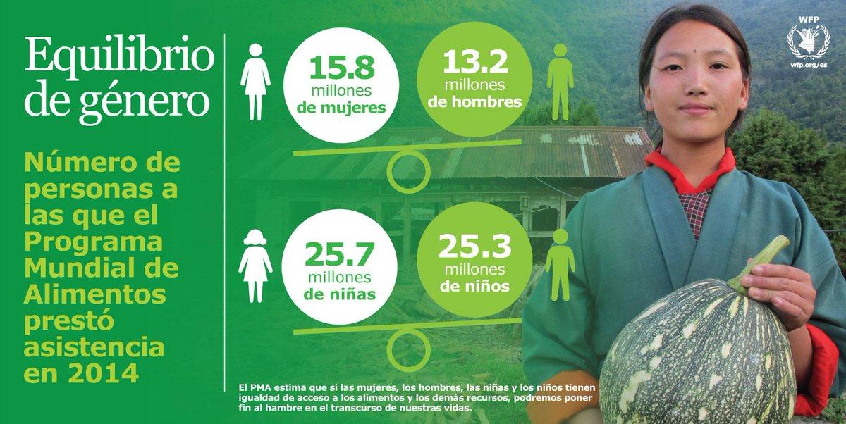 Si las #mujeres tienen igualdad de acceso a recursos podemos acabar con el #hambre en nuestras vidas http://t.co/2RfpHzN5V7