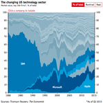 How dominant IBM was: http://t.co/UxvRpEbRlG