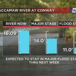 The Waccamaw River has crested and will start to very slowly fall. Wont drop below major flood stage till next week. http://t.co/S38u2YPQmb