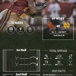 Here is the post-game infographic from tonights game. #FightOn http://t.co/DPaGtkr8WH
