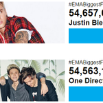 We are on the lead!  Keep voting! #EMABiggestFansJustinBieber http://t.co/IW3DwdMIko