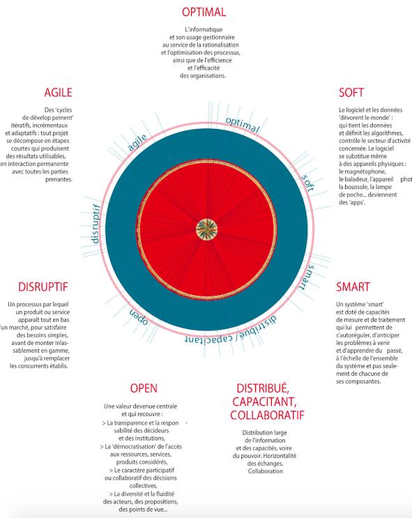 La disruption pas le seul levier d'action numérique : 7 leviers des #transitions #roumics http://t.co/mN9UZUSt9D http://t.co/rJ8RdiJEOg