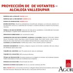#AlAire Director de @AGORASAS1 lee ficha técnica de su última medición de intención de voto a alcaldía de @Valledupar http://t.co/e0TiLbtAtC