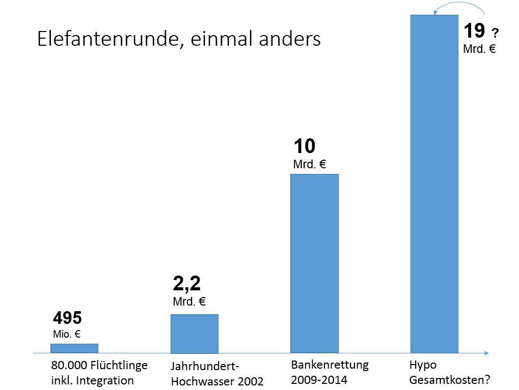 Elefantenrunde gegen künstliche Hysterie. (Quellen: WIFO, ORF - Zahlen beziehen sich auf Österreich) http://t.co/tyITflSBSF