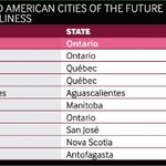 #Ottawa takes the crown for most business friendly mid-size city....& more, see for yourself: http://t.co/bY2BADPpRc http://t.co/MNDF71Lran