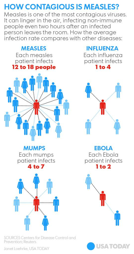 What's most contagious: measles, mumps, flu or Ebola? http://t.co/nJGzypChs1 http://t.co/g7Kq5bSBwQ