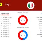 Ma ricordiamo le formazioni ufficiali #AzerbaigianItalia http://t.co/iYePf9Ek4h