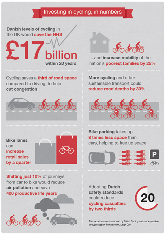 How EVERYBODY benefits from investment in cycling http://t.co/cJyTZvb0xd