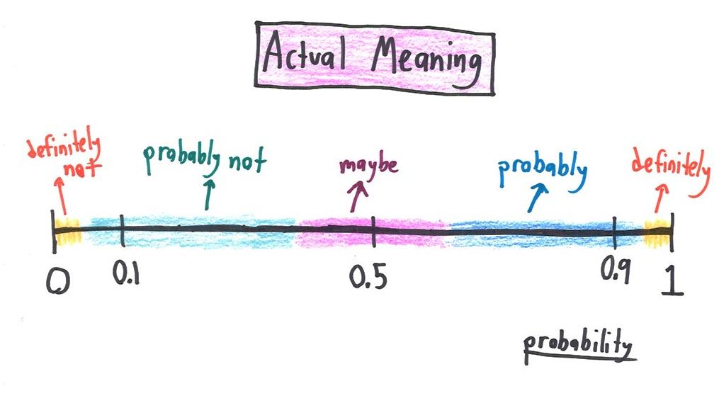 """These are spectacular. """"What does probability mean in your profession?"""" http://t.co/3NlLn8ScKi by @benorlin #dataviz http://t.co/TQrCexLD2a"""