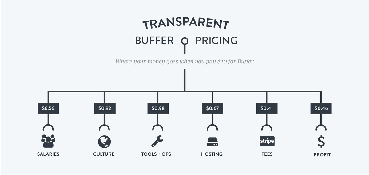 First time I've seen @buffer 's transparent pricing. This is awesome. Another amazing move @joelgascoigne. http://t.co/2gWDeH8zJP