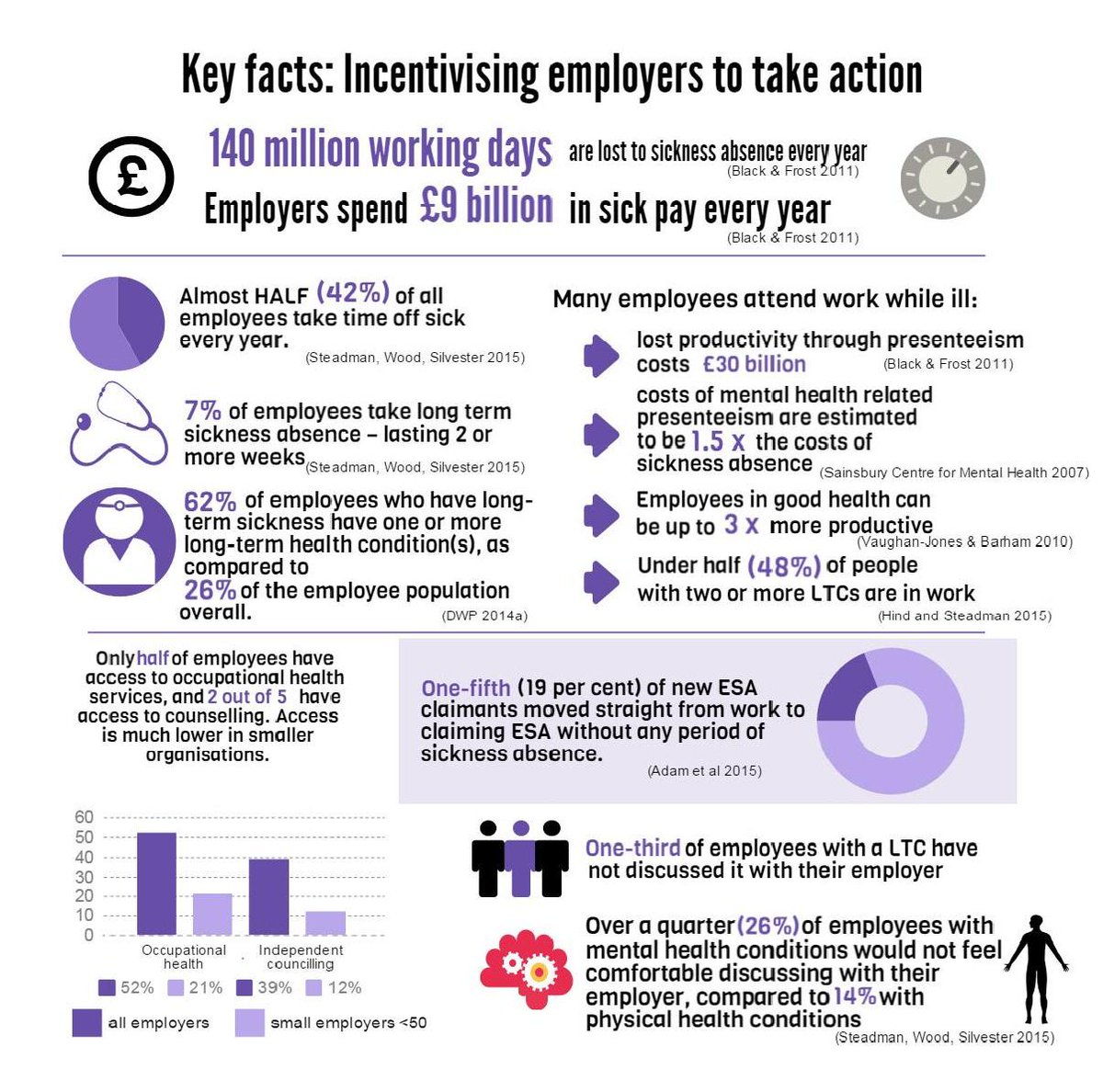 Workforce health in numbers - 1 in 4 employees with #mentalhealth conditions not comfortable discussing it at work http://t.co/tm7AHciY9Y