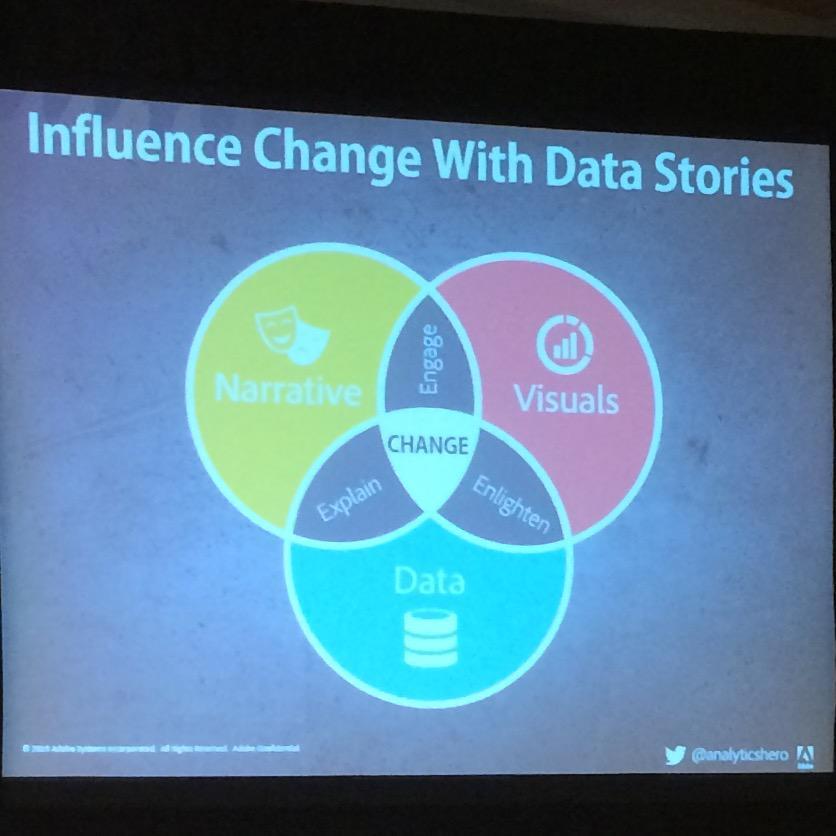 The data storytelling Venn diagram. Love this from @analyticshero. #emetrics http://t.co/AFslQnL2CV