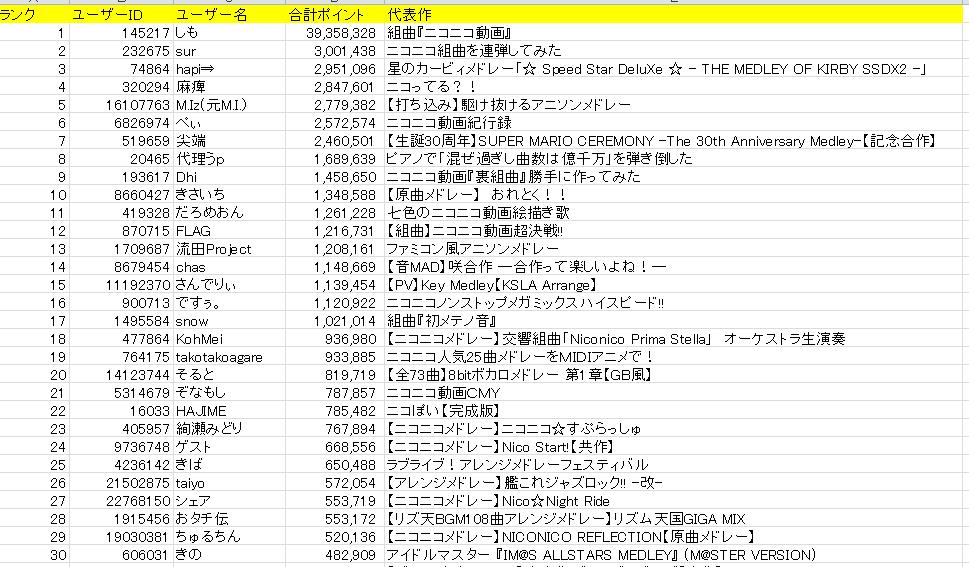 とりあえずニコニコメドレーシリーズのうp主別ランキング集計してみた。計算方法はニコニコメドレーシリーズランキングと同じ20倍 1位と2位で文字通り桁が違うw http://t.co/2BOxfveSEx
