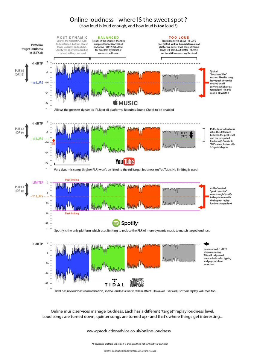 Loudness online – how loud is loud enough, and how loud is too loud ?  http://t.co/dTuPUabLYq http://t.co/9e6F66PS8M