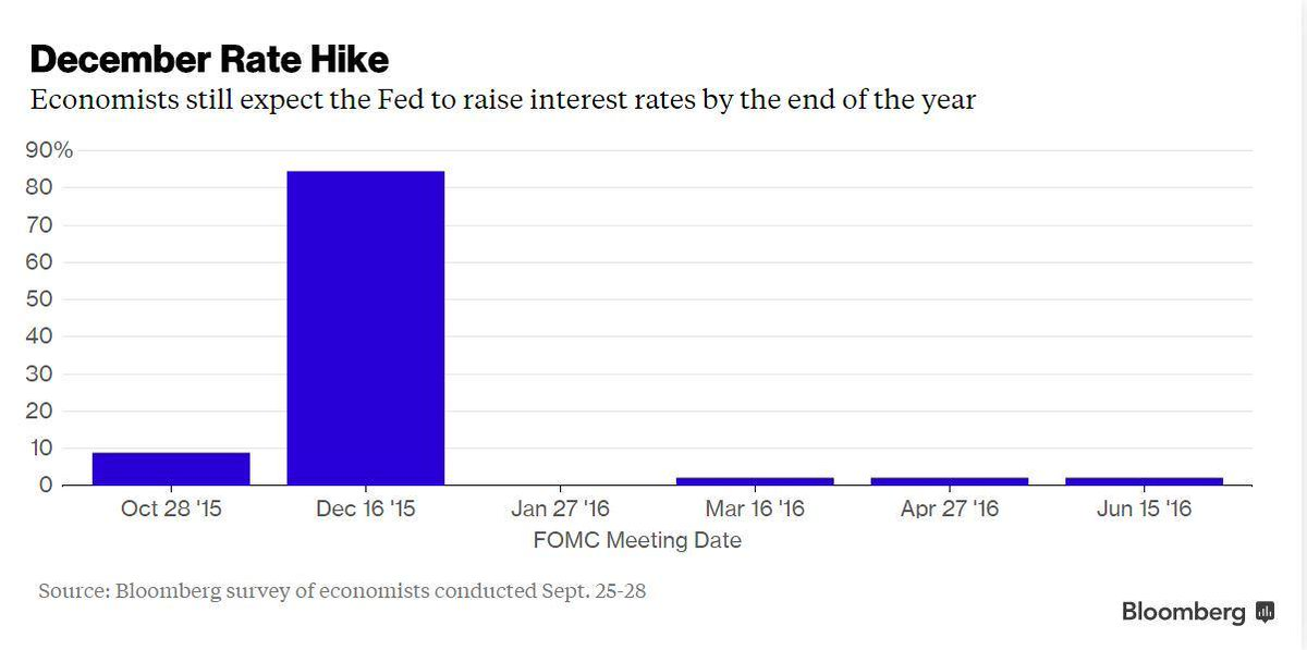 84% of economists expect an initial interest-rate increase in Dec; only 40% of traders do http://t.co/gteAPWn0d5 http://t.co/oOu7oVeQdF
