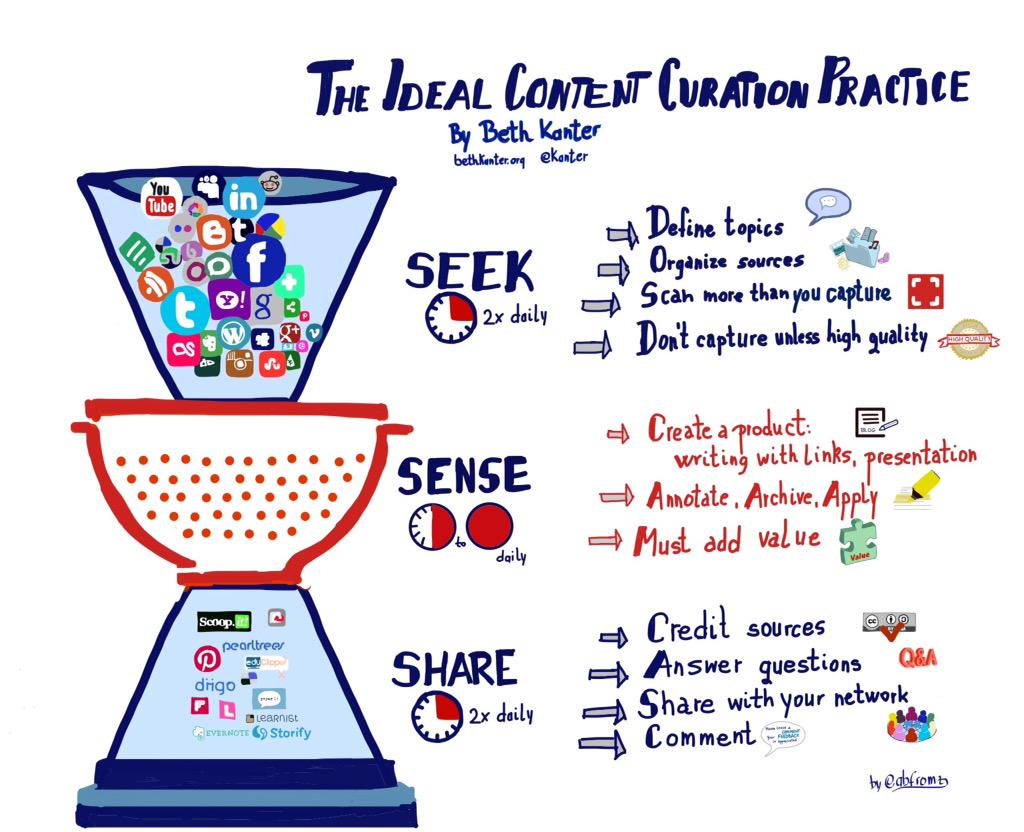 My new #sketchnote based on @kanter 's Content curation practice @sylviaduckworth @ShellTerrell http://t.co/rr53AkFhrG