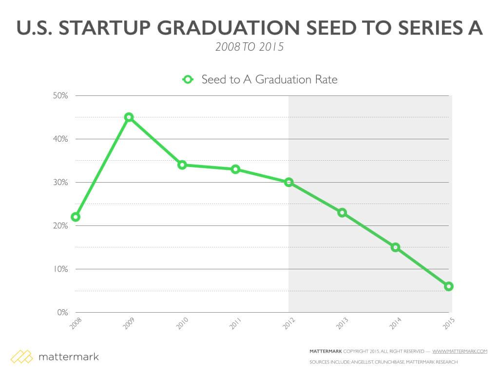 In 2009 45% of seed companies made it to a Series A. Today it's about 5%. From @mattermark: http://t.co/iZdSE93CWT http://t.co/tS0gwZqq2K