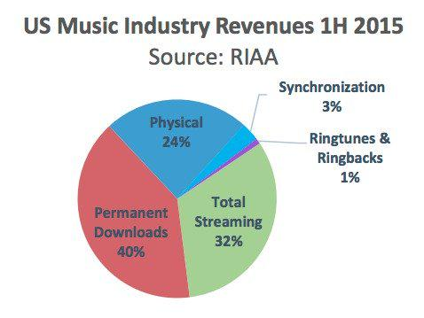 The music industry has made more money in 2015 from vinyl than ad-supported streaming http://t.co/xT7lB6YaB1 http://t.co/vAp1NieHsS