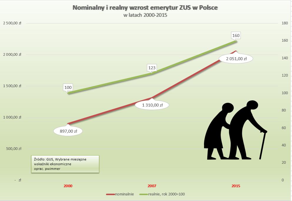 B. Szydło pyta, jak emeryt może dzisiaj wyżyć. A ja pytam, jak żył za PiS, gdy emerytury były o 1/4 niższe niż dziś? http://t.co/30smOgmGe5