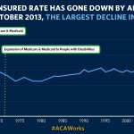 """""""For the first time on record, more than 90% of Americans have health insurance."""" —@POTUS #ACAWorks http://t.co/7xnxEZMwul"""