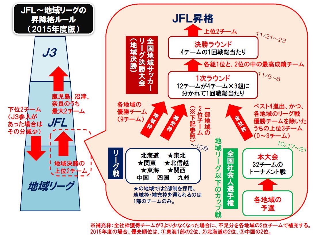 そもそもどうすればJFLに昇格できるのか、って、あまり正確には知られてないということに気付いたので、図解してみました。わかりやすくまとめたつもりですけど、いかがでしょう。 http://t.co/RHxhE7M8Dt