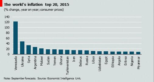 Global inflation top 20 for 2015 includes #Vzla #Argentina #Iran #Angola http://t.co/EARzEFbViT