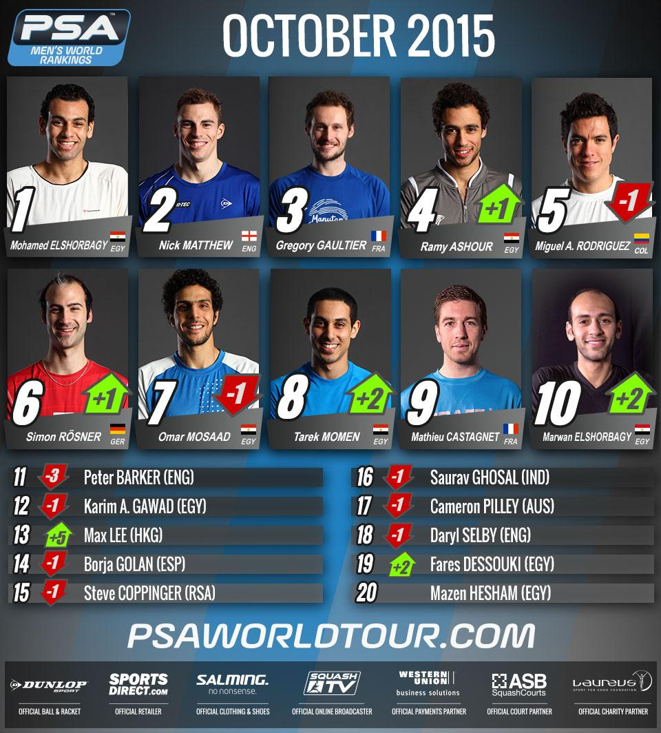 Rankings: Here's the entire Men's Top 20 as they stand on October 1st #squash http://t.co/qujnBB1sr0