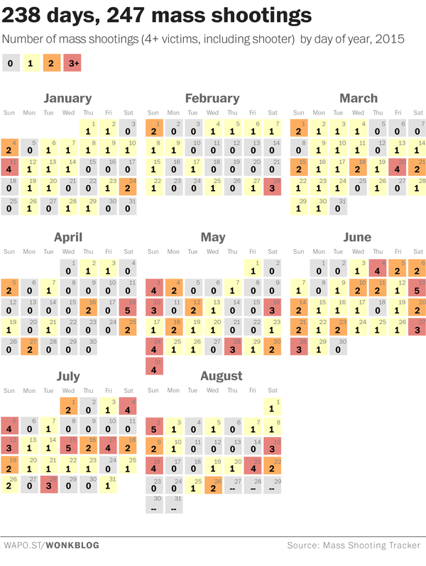 Multiple mass shootings are becoming a weekly occurrence in 2015 America  https://t.co/OfEE7C7N85 https://t.co/cUBjQryJpX