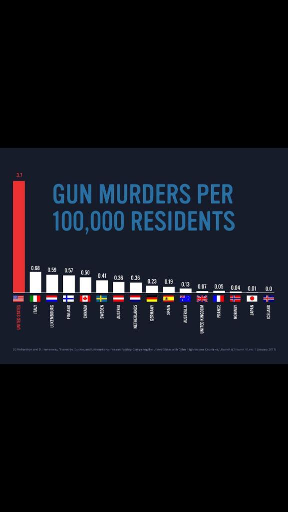 Enough said. Let's stop the madness... #UCCShooting http://t.co/x7ND2CO7Bt