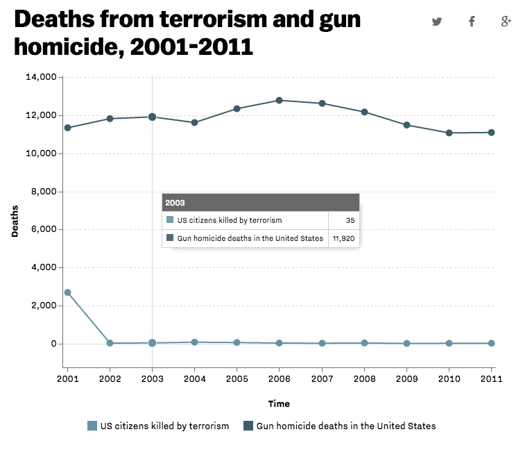 Chart: gun violence deaths vs. terrorism deaths http://t.co/FYAV4R1GG2 http://t.co/8KR2PibGFK