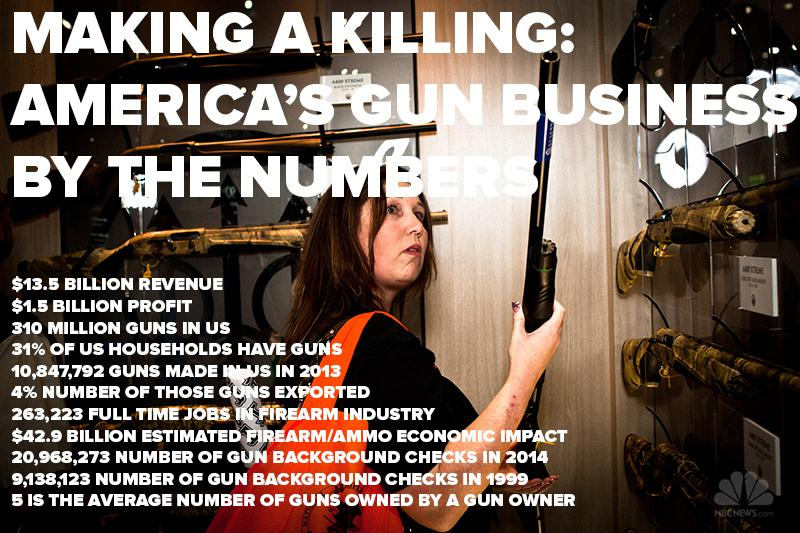 Before a gun can be used to hunt, protect, or in a mass school shooting, it must be bought. http://t.co/Kv2o6O7Ap1 http://t.co/glTvcrglmC