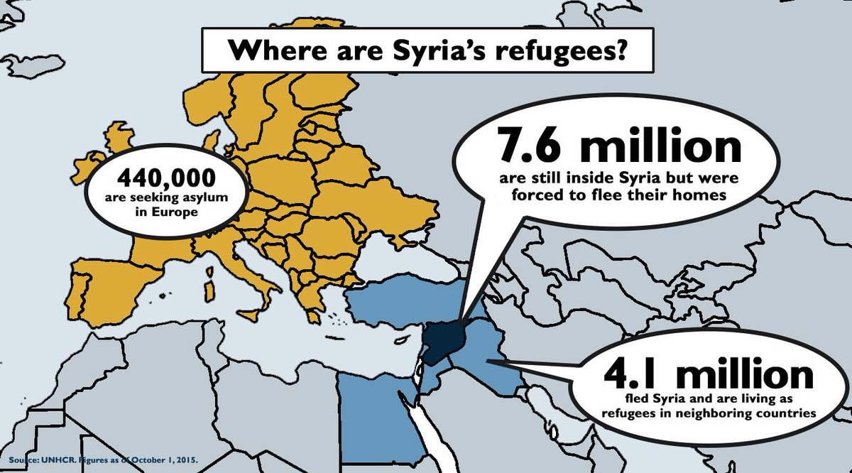 The vast majority of those displaced by the #Syria crisis are still inside Syria or are in the region, not Europe. http://t.co/jeA8cwqY0X