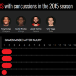 6 more NFL players are recovering from concussions this week. 3 have had concussions before. http://t.co/xRQqmdb4tw http://t.co/4TgA7y1K1I