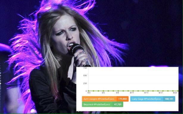 170 mil tweets! Estamos em primeiro lugar! Avril Lavigne #PodeSerÉpico http://t.co/TUv1sYXxKe