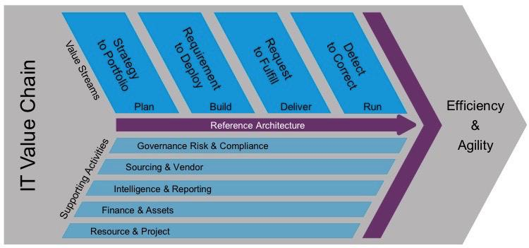 The IT4IT Reference Architecture v2.0 Standard is launched at @theopengroup event on October 20 #ogEDI http://t.co/MaJh96Kuql