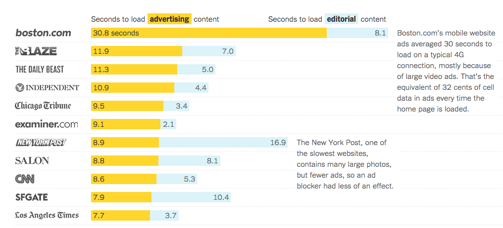 Ads are killing journalism on mobile: http://t.co/WJ2Qw3fL00 http://t.co/14aLQuDZN8