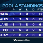 STANDINGS #AUS go top of Pool A after 33-13 win at Twickenham, while #ENG are third after second defeat of #RWC2015 http://t.co/ZYj5dLh1eR
