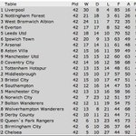 The last time Chelsea lost 4 of their first 8 league games, this was the end of season table. 1978-79. Relegated. http://t.co/8Hee8xCgMh