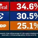 #elxn42 Nanos on the #OrangeCrash. NDP 3rd in ON (18%) & Atlantic Canada (16%.) #cdnpoli #LPC strong in ON 43.6% http://t.co/4pHUBg3up1