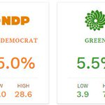 Weve updated our #elxn42 forecaster and the Conservatives are currently in the lead #CDNpoli http://t.co/cmOKlSYxYK http://t.co/SA6gRJGvXM