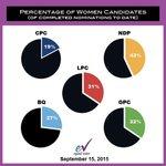"""Il paraît que légalité homme-femme est devenue""""LA"""" 1ère valeur des Québécois? Voyons comment les partis lappliquent http://t.co/vHPnxhvzeJ"""