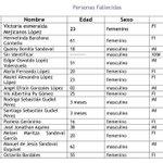 79 personas fallecidas listado adjunto #CambrayII http://t.co/wChFTtO1zm