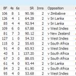 #Shoaib Malik's 96 vs Zimbabwe is the highest not out score batting in 2nd inns in a lost ODI for Pakistan. #ZIMvPAK http://t.co/3kuxUj4kNj