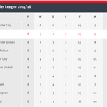 Heres how the top half of the table looks at the end of this @PremierLeague weekend #AFCvMUFC http://t.co/3jhtpPdFDe