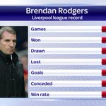 A look at Brendan Rodgers league record. More on #SSNHQ or here: http://t.co/uWN6D0FzmK http://t.co/MJtw2sRinU