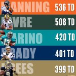 RT @nflnetwork: Drew Brees.  One away from the 400 club.